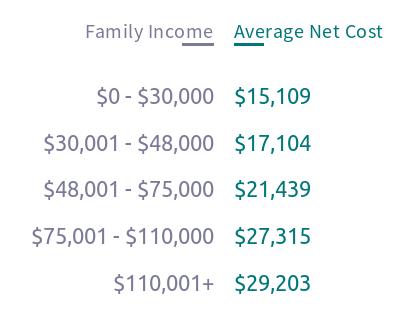 average_annual_net_price_c_cu.png