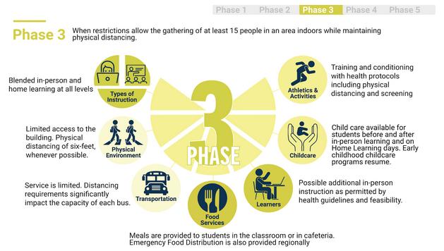 bvsd_phase3_2020-07-22.png