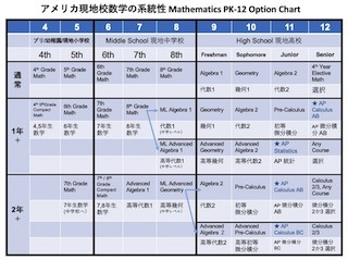 usa_mathematics_chart_pk12_320p.jpg